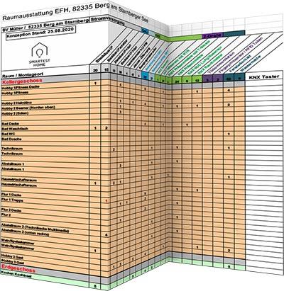 Raumbuch KNX Planung - Smartest Home