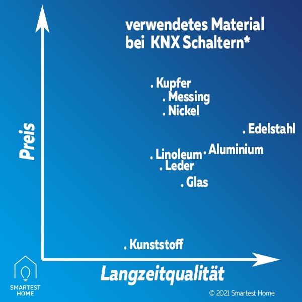 KNX Taster Material Oberfläche Vergleich