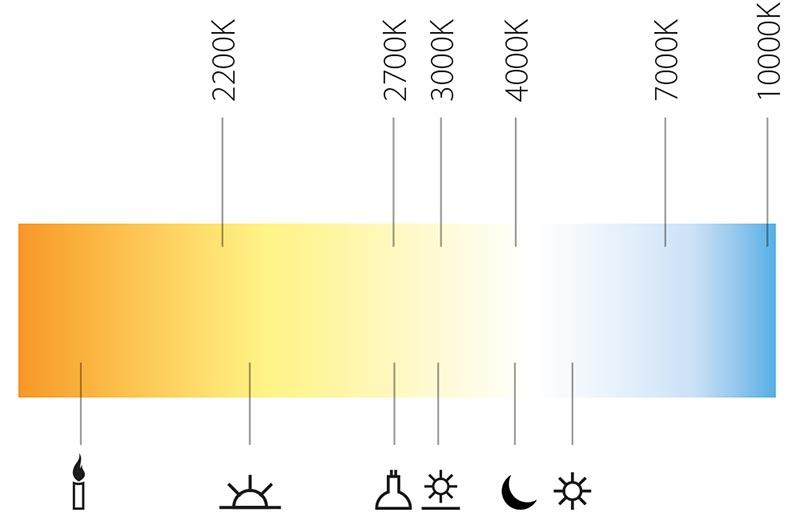 Farbspektrum-LED-Leuchten